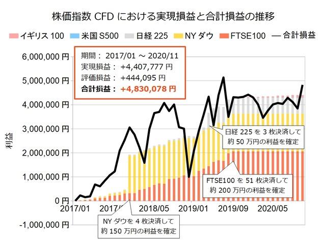 株価指数CFD積立実績20201123