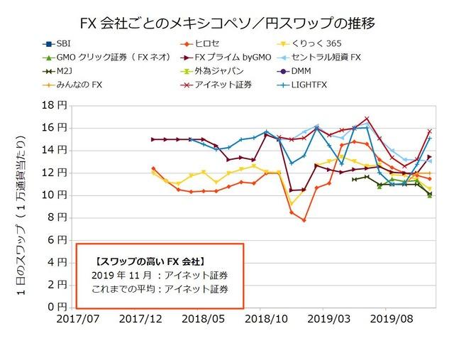 FX会社ごとのスワップ推移の比較-メキシコペソ/円201911