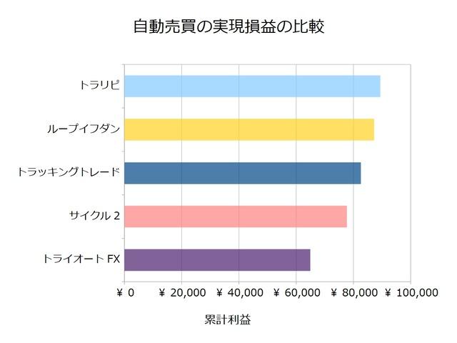 FX自動売買_実現損益の比較検証20210125