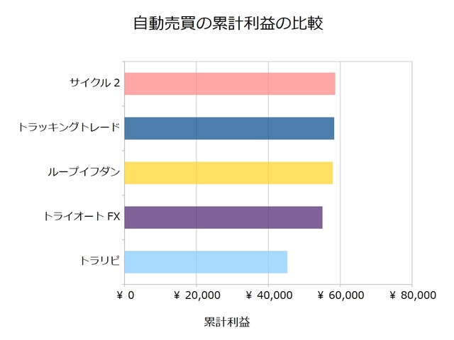 FX自動売買_累計利益の比較検証20190304