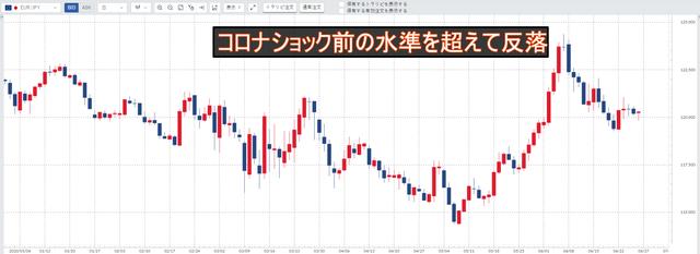 ユーロ/円