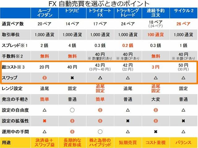 FX自動売買を選ぶポイント-③取引コスト