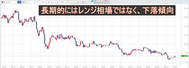 南アフリカランド/円下落傾向