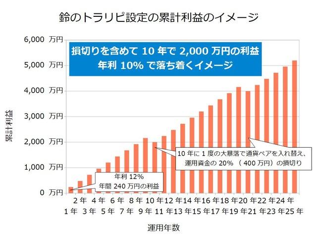 鈴のトラリピ設定の累計利益のイメージ