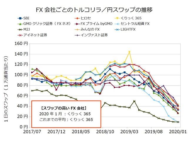 FX会社ごとのスワップ推移の比較-トルコリラ/円202001