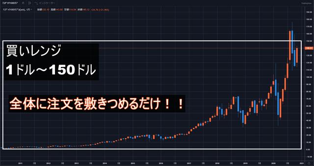 【想定レンジ】ナスダック100トリプル