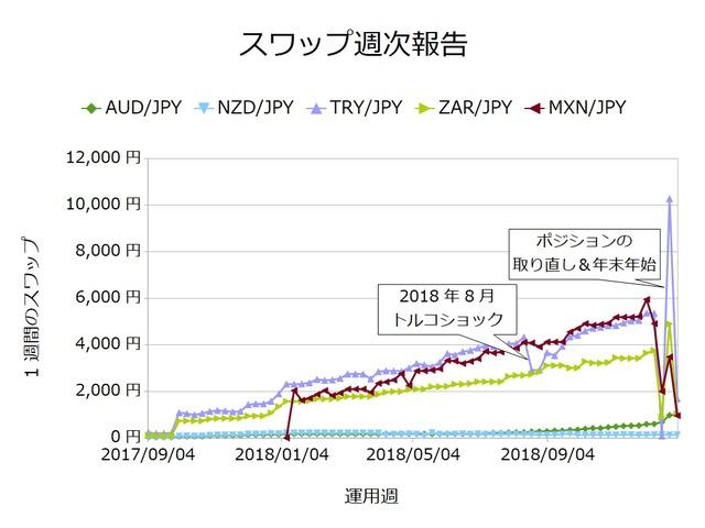 スワップ週次_通貨ごと20181231
