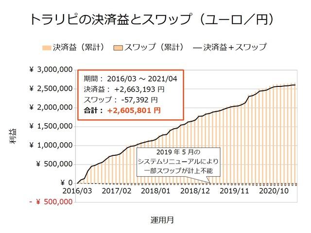 トラリピの決済益とスワップ-ユーロ/円202104