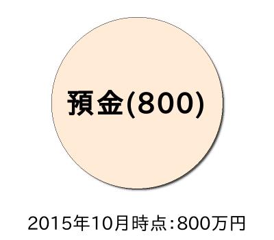 ポートフォリオ201510