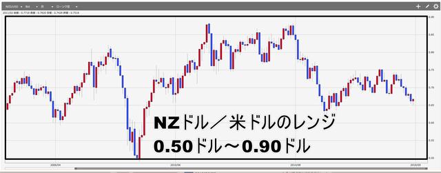 NZドル米ドルレンジ