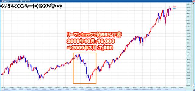 配当益のイギリス100と値上がり益のS&P500-S&P500チャート
