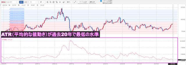 ATR加ドル/円