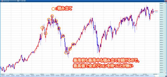 配当益のイギリス100と値上がり益のS&P500-イギリス積み立て
