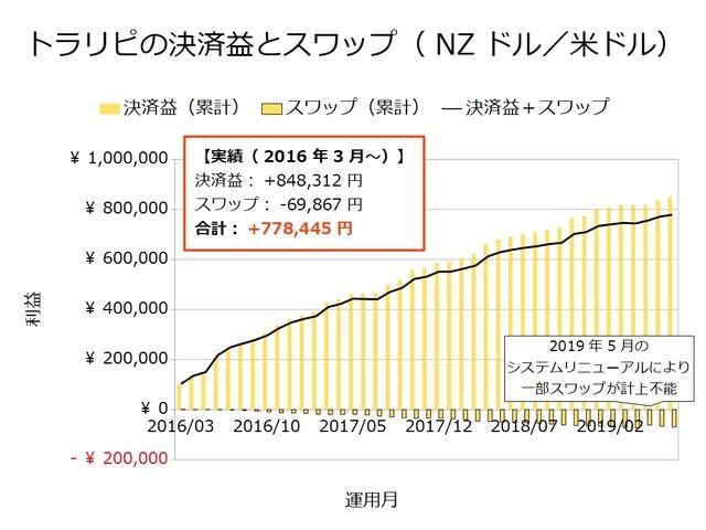 トラリピの決済益とスワップ-NZドル/米ドル201907