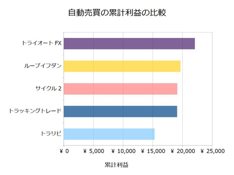 FX自動売買_累計利益の比較検証20180723