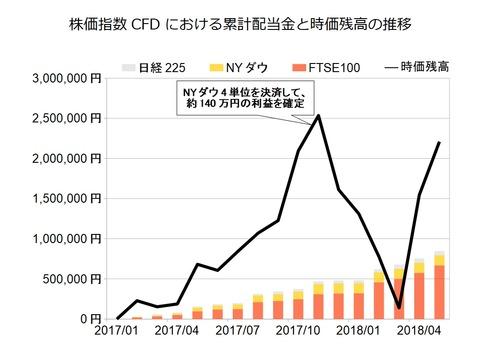 株価指数CFD月次2018年5月