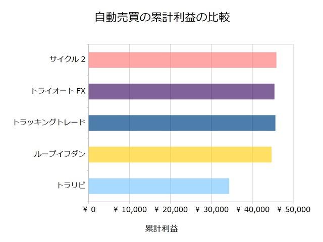 FX自動売買_累計利益の比較検証20181203