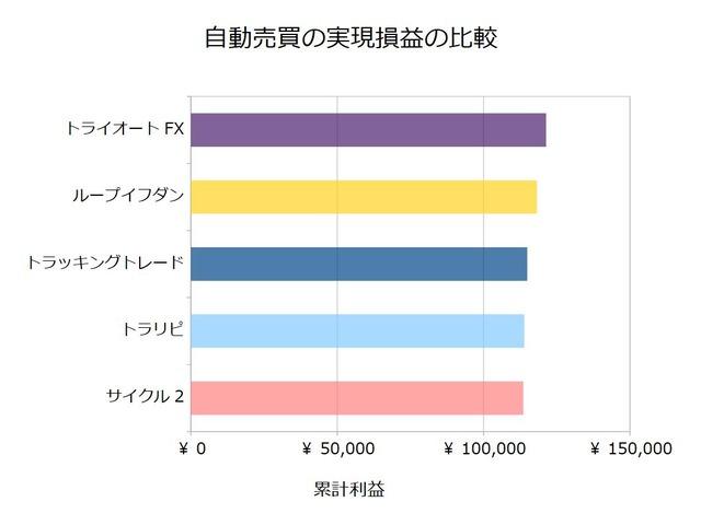 FX自動売買_実現損益の比較検証20200629