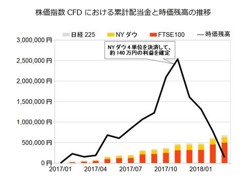 株価指数CFD月次2018年3月