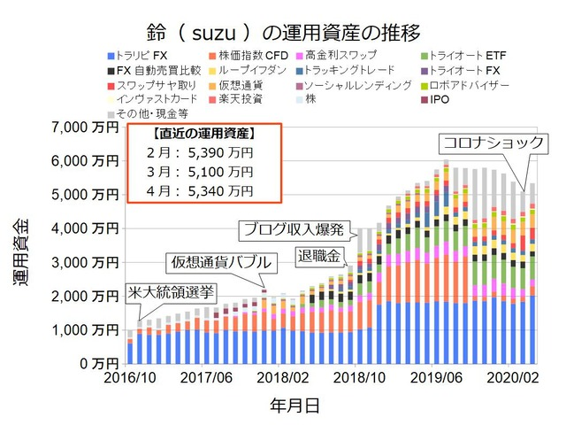 資産状況グラフ202004