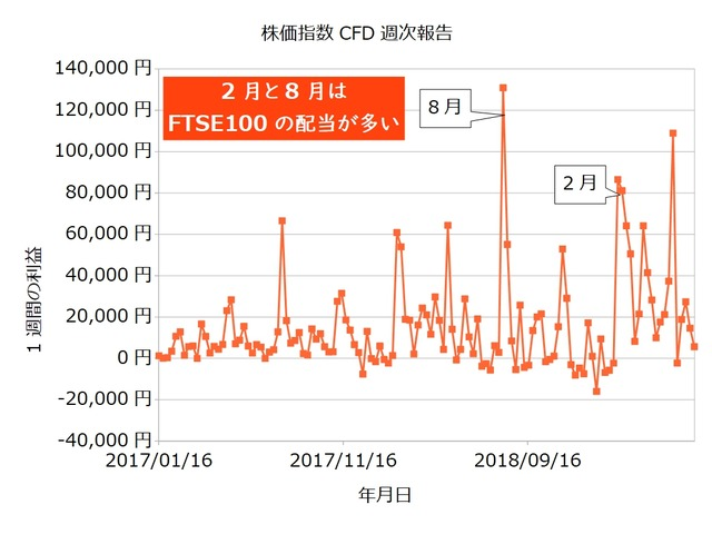 株価指数CFD週次20190617