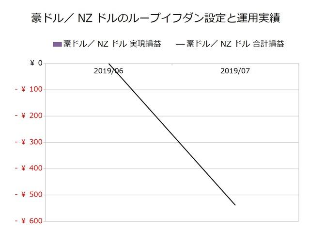 豪ドル/NZドルのループイフダン設定と運用実績201907