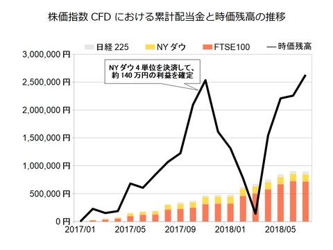 株価指数CFD月次2018年7月