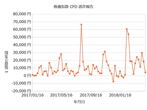株価指数CFD週次20180430