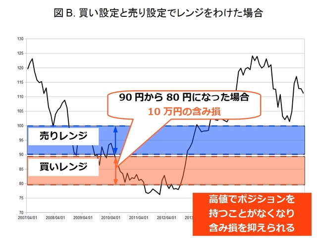 【ロスカット対策】ループイフダンのリスク管理-ハーフ&ハーフ