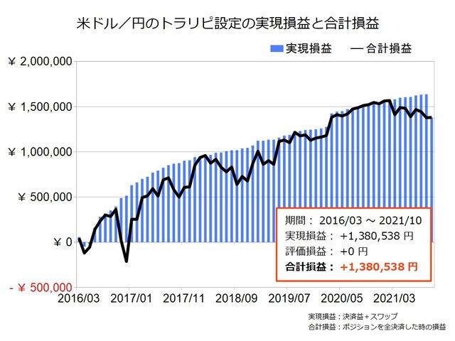 米ドル円のトラリピ設定の実績202110