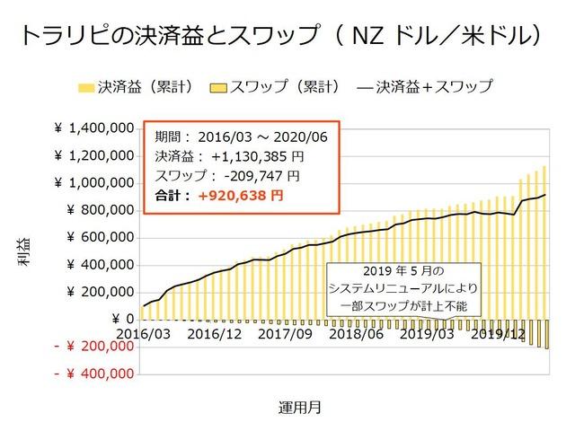 トラリピの決済益とスワップ-NZドル/米ドル202006