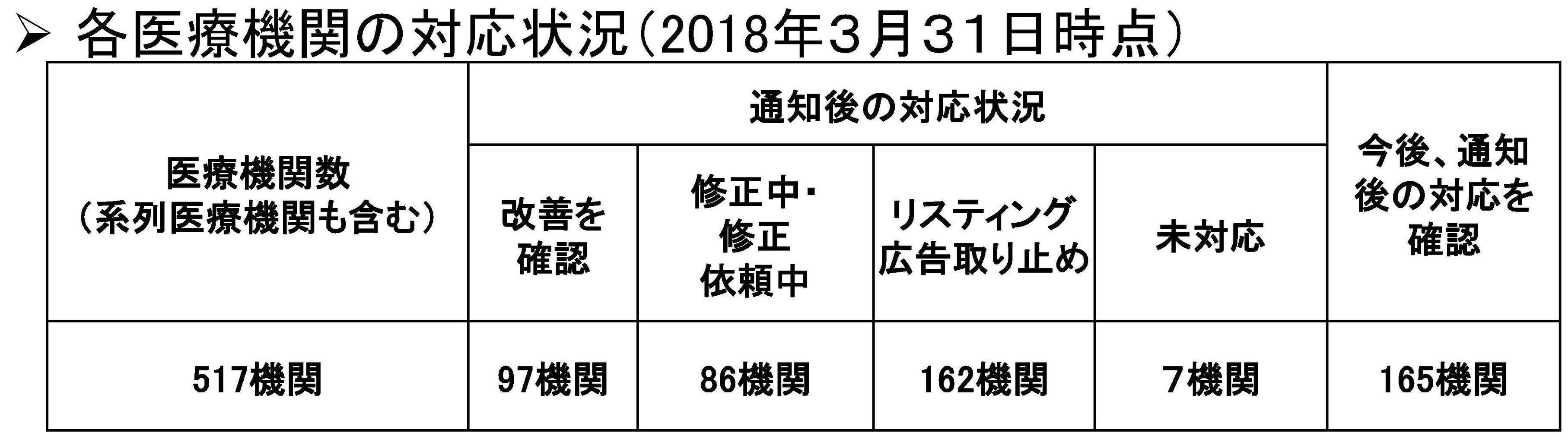 一般からの受付情報 (2018年3月31日時点)-1