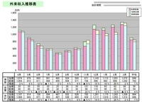 レセプト分析表 収入