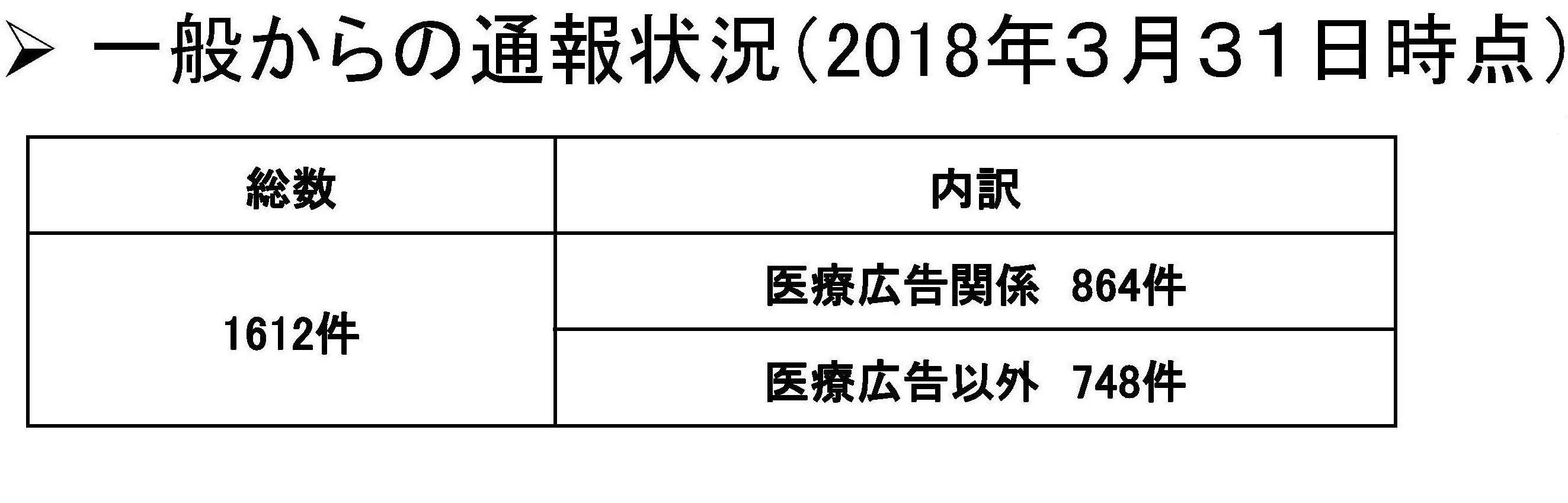 Inked一般からの受付情報 (2018年3月31日時点)-2_LI