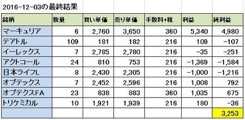 2016-12-03の結果