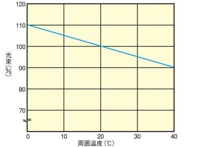 周囲温度と光束の関係