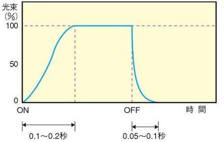白熱灯の応答特性