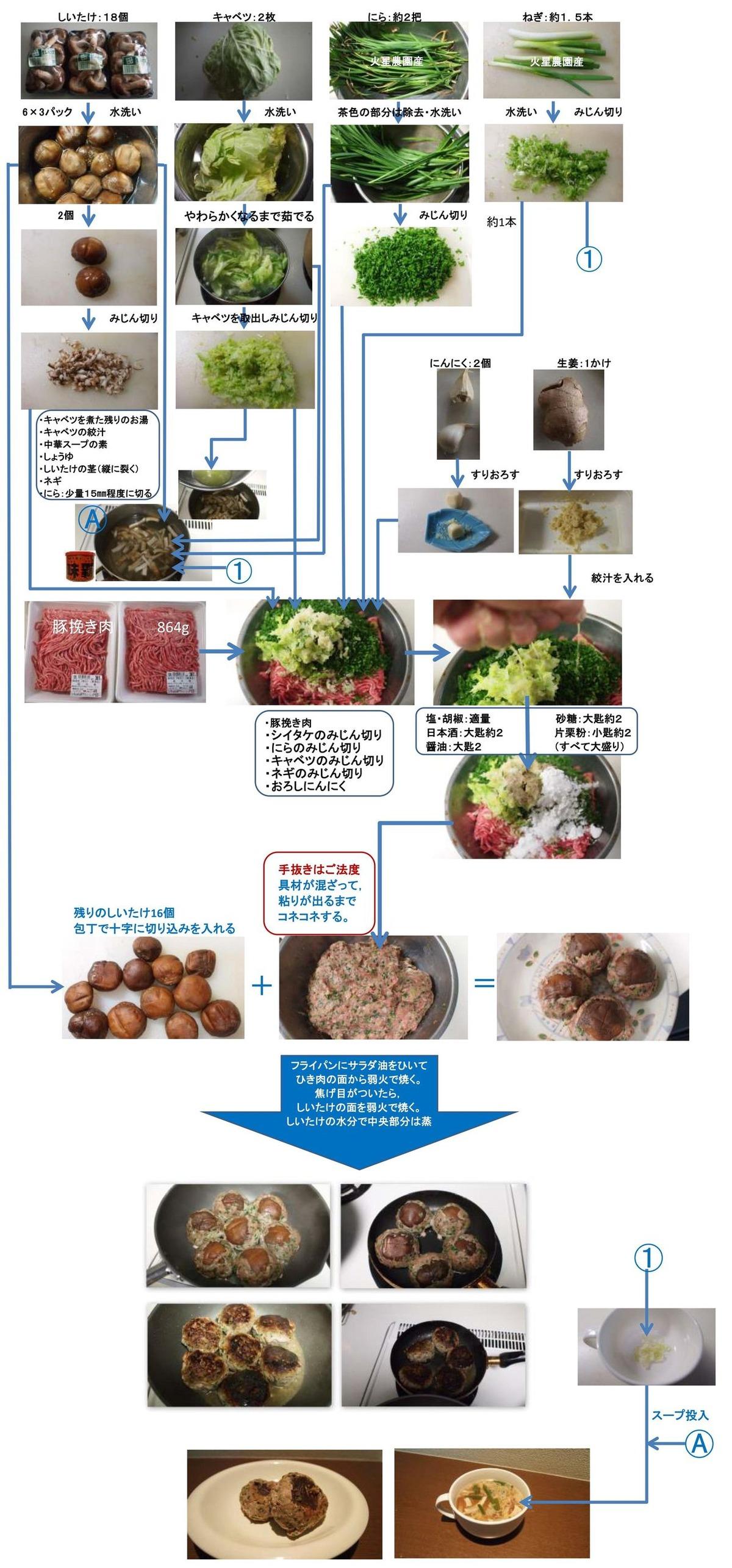 餃子とシイタケのハンバーグ