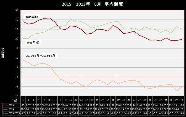 2015年8月2013年8月平均気温比較