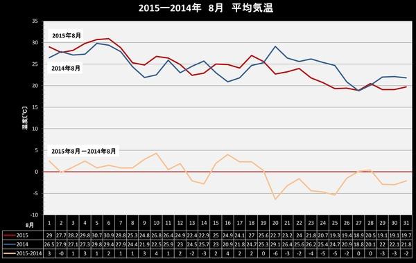2015年8月2014年8月平均気温比較