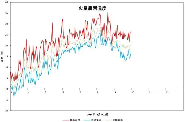2014年日記9月火星農園温度