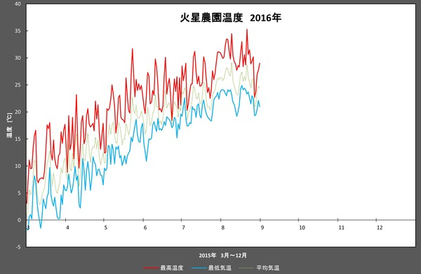 2016年8月温度
