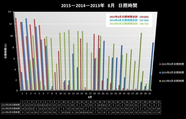 過去3年8月日照時間比較
