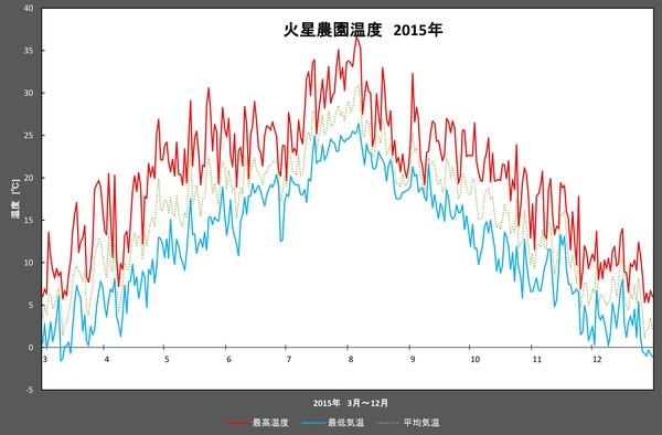 2015年温度