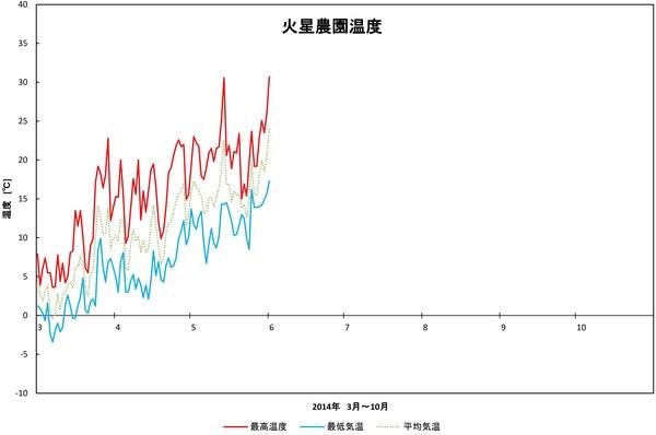2014年日記5月火星農園温度