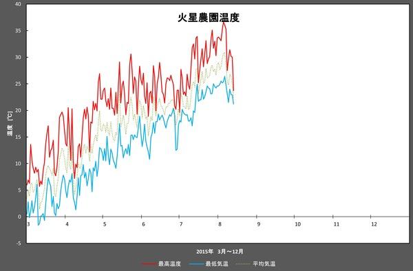 7月+α温度