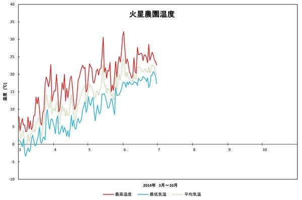 2014年日記6月火星農園温度