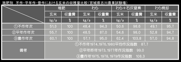 施肥別不作ー平年作-豊作における玄米収穫量比較