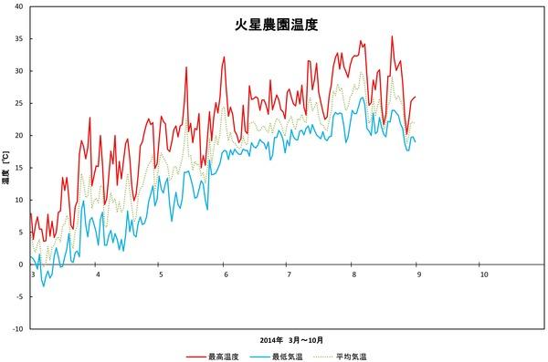 2014年日記8月温度