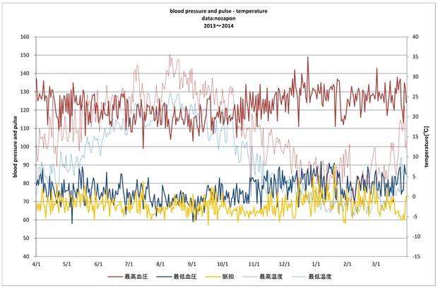 2013-2014血圧